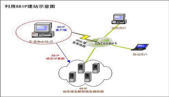 一、 新疆喀什行署需求分析  需要一个政府级的网络平台; 喀什行署需要建立一个独立的WEB站点,即需要准备至少一台服务器,安装相应的软件(操作系统、WEB服务器软件、数据库等等),并针对自己的业务开发相应的电子政务应用软件。另外,服务器还需要以一定的方式连到因特网上,政府自建电子政务系统方式比较灵活,可以针对政府自己的业务进行定制,适合于那些实力较强的政府。但它具有对象局限性,只能要求特定用户如授予了访问权限的用户使用其电子政务系统。  网页内容能够动态更新;  希望成本较低 喀什行署的门户网站和其它